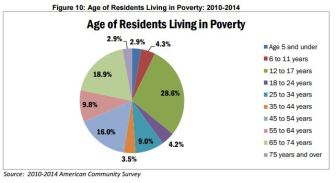 poverty-chart